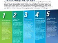 Kick Starting your Digital Journey – Digital Transformation for the SME